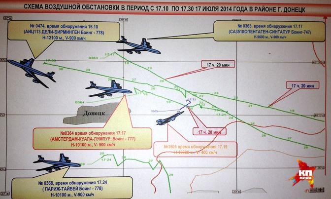 Минобороны РФ представило факты и доказательства по сбитому Боингу #Украина #Боинг