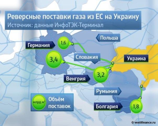Россия покупает германскую компанию RWE, занимающуюся реверсом газа на Украину #Газ #Газпром #Украина